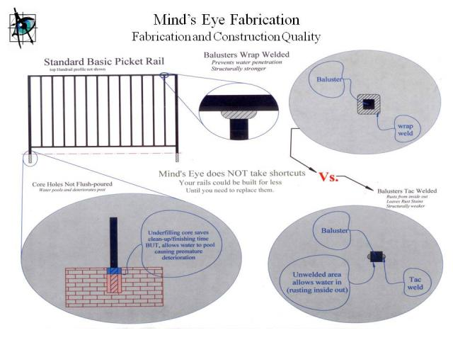 Welded wrought iron handrails and wrought iron fences - Fabrication and installation quality explanation